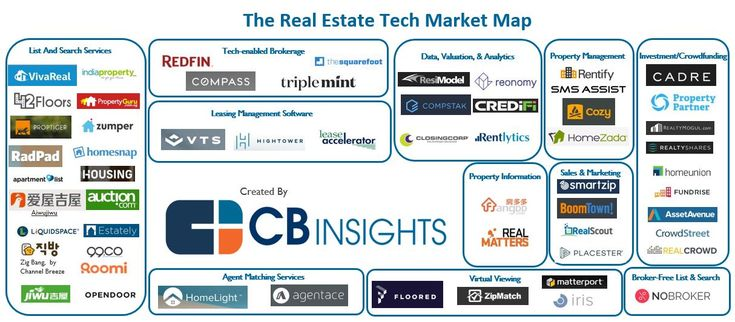 Disrupting Real Estate: 58 Startups Reshaping How Property Is Bought, Sold, And Managed I CBinsights