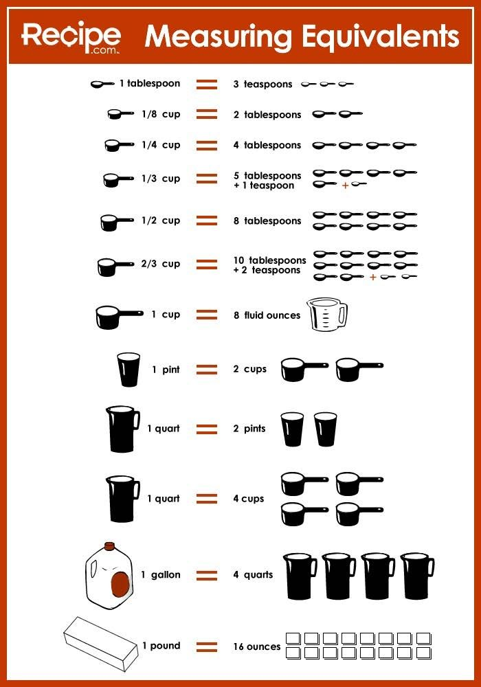 Ridiculous image regarding cooking measurements chart printable