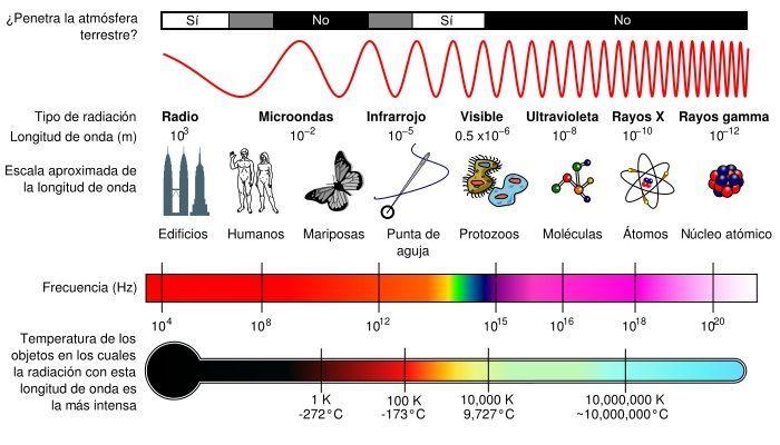 Ondas Electromagneticas Aprende Facil Areatecnologia Com Espectro Electromagnetico Electromagnetismo Radiacion Electromagnetica