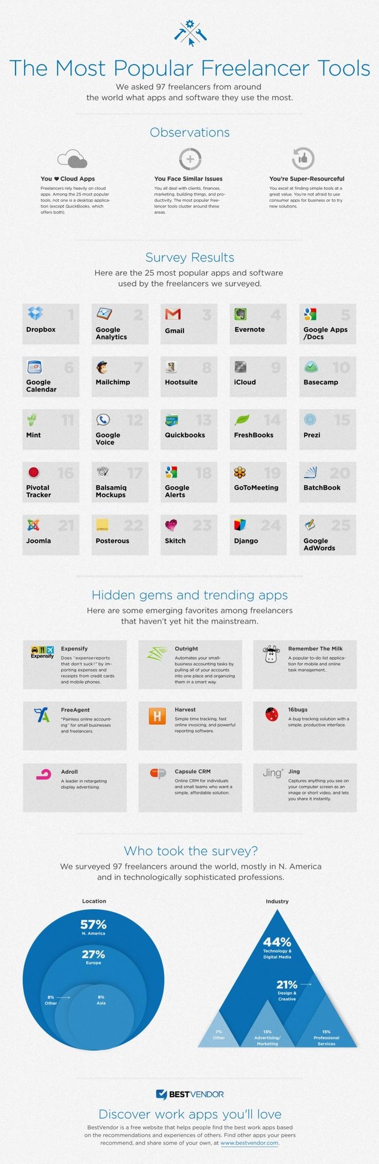 Die 25 beliebtesten Freelancer-Tools [Infografik]   http://t3n.de/news/25-beliebtesten-freelancer-tools-409900/beliebtesten-25-apps/