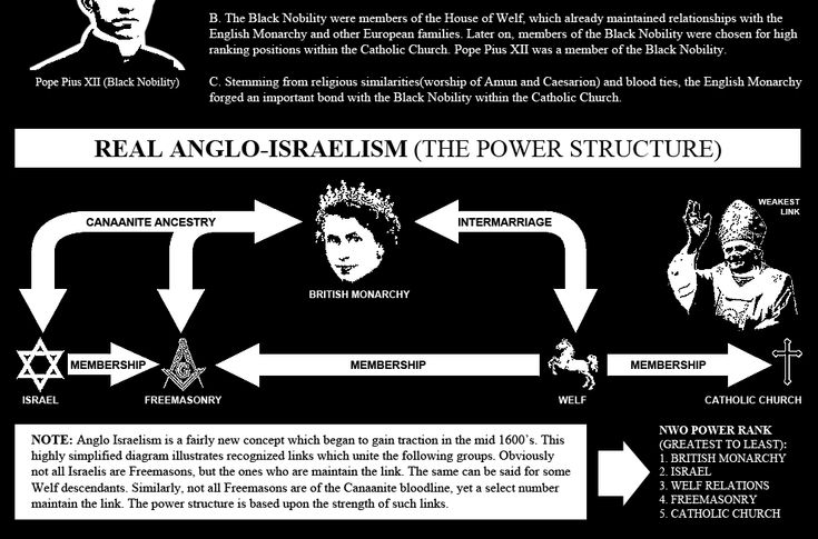 illuminati members now ... THE BRITISH MONARCHY AND THE COMMITTEE OF 300   (AS OF SEPTEMBER 2010)  *CURRENT MONARCH AND SUPREME LEADER OF THE NWO: Queen Elizabeth II ... (see list, and US Presidents, world leaders, etc. as of 2010)
