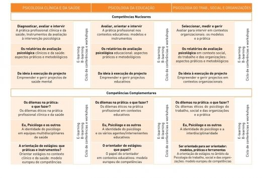 Programa de Desenvolvimento de Competências dirigido a Psicólogos/as | Ordem dos Psicólogos