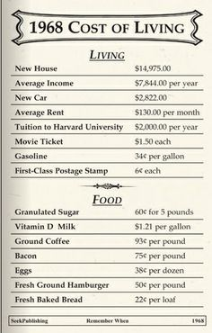 1968 Cost of Living