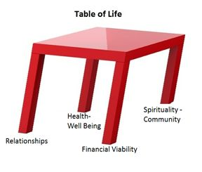 "In my years of coaching, I have observed that people who live a balanced life are happier and more productive.  Think of the Matrix as a ""table of life"" with each leg representing one quadrant of the matrix."