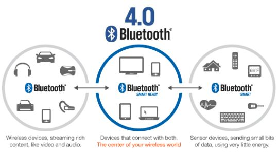 Other than Bluetooth low energy apps, other technology like Wi-Fi and video are advancing capabilities rapidly. Retailers are still on the verge to use BLE to make retail more personal, mobile and effective.