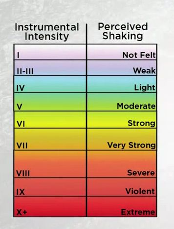 The Modified Mercalli Scale measures the intensity of an ...