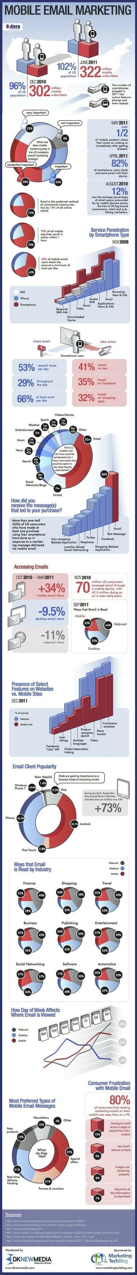 Mobile Email Marketing Infographic  via John Van den Brink