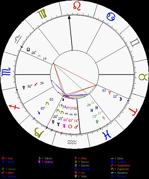 Birth Chart Template Astronomy Birth Chart Template Astronomy