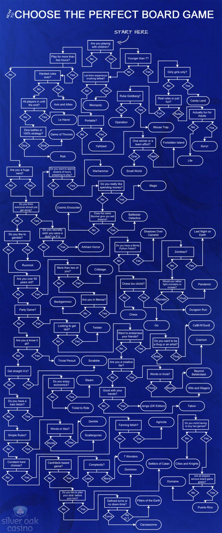 Pick the Best Board Game to Play in Any Situation with This Flow Chart