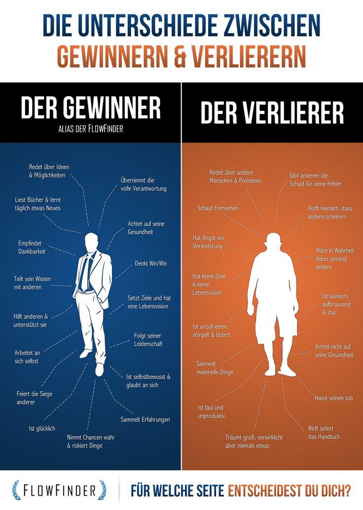 Die Unterschiede zwischen Gewinnern & Verlierern  http://www.flowfinder.de/unterschiede-zwischen-gewinnern-und-verlierern/