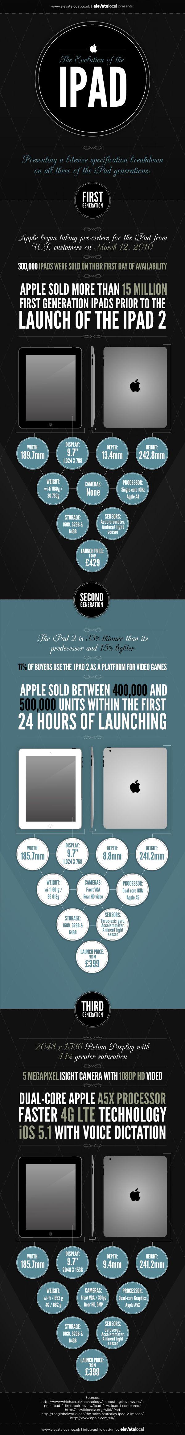 Un comparatif des 3 générations d'iPad à découvrir sur blog.polynet-online.fr...