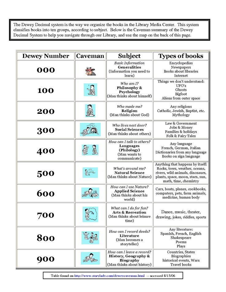 math worksheet : free dewey decimal worksheet  free dewey decimal worksheets and  : Free Decimal Worksheets