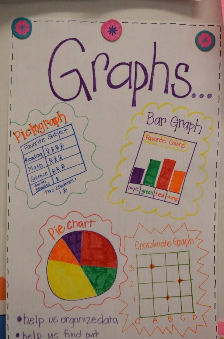 bar graph posters 1st grade