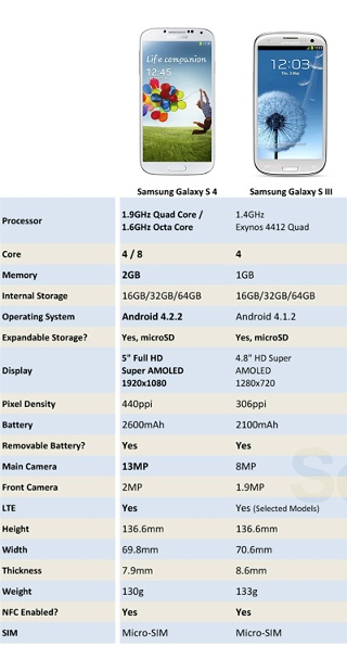Samsung Galaxy S4 and Samsung Galazy S3 compared