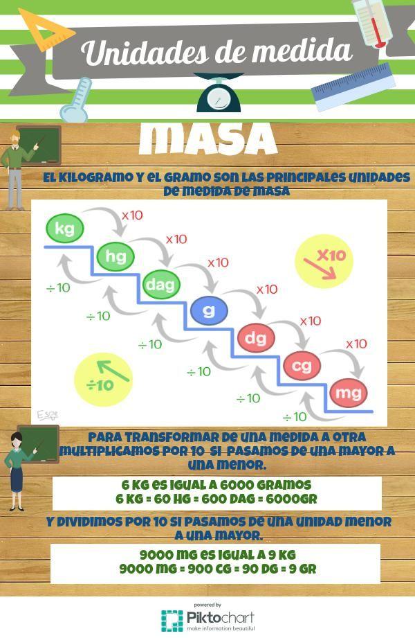 Unidades de medida masa | @Piktochart Infographic