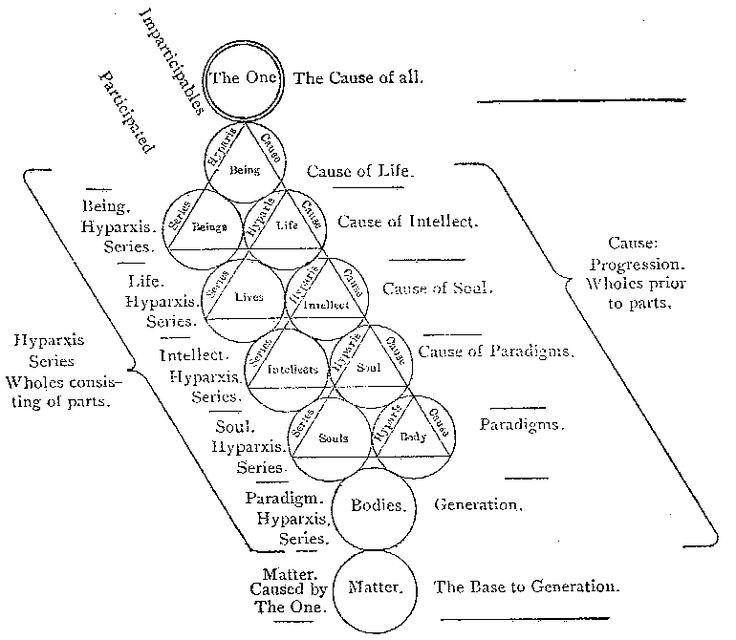 platonic cosmology diagrams