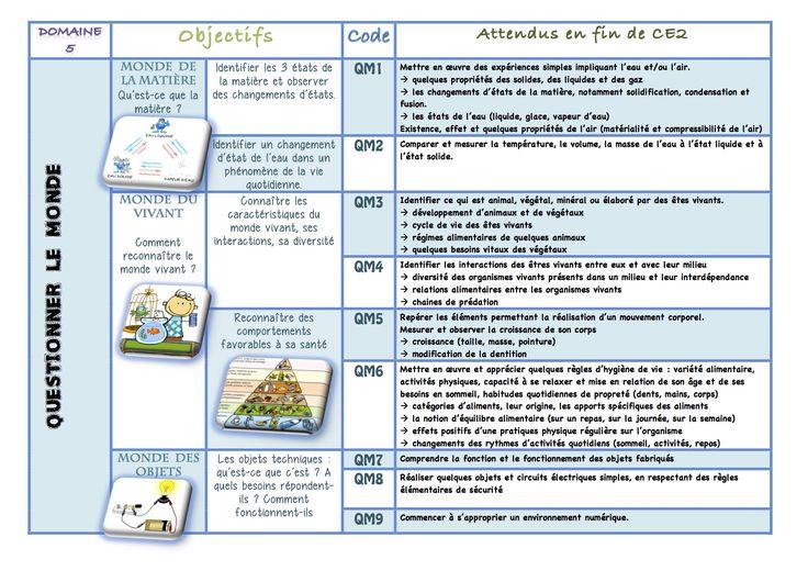 Les nouveaux programmes cycle 2 QUESTIONNER LE MONDE