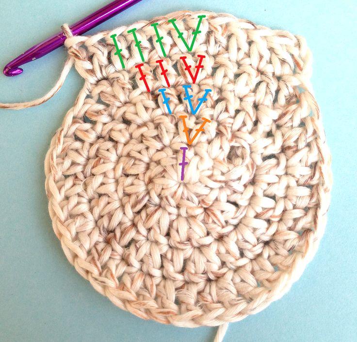 base tonda: schema aumenti per fare cappellini, cestini, presine etc etc...  - spiegazioni su www.gomitolorosso.it