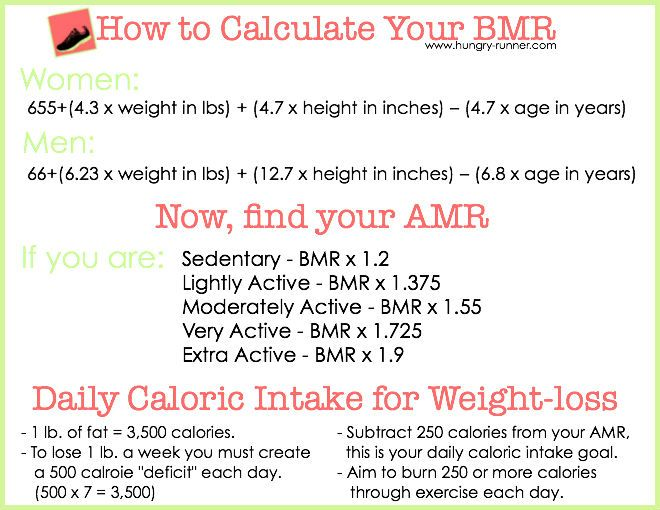How To Calculate Your BMR And Determine Daily Caloric