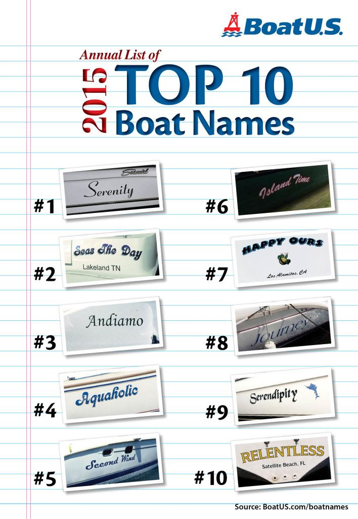 Top 10 Boat Names for 2015 - helps boaters get inspired when choosing their boat name!