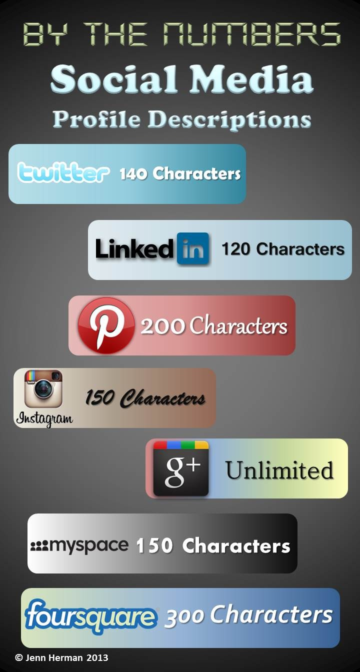 By the numbers: Social Media Profile Lengths. Here's a quick summary of the number of characters allowed in your profile descriptions on all the major social media sites.