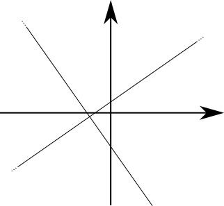 Rette perpendicolari e condizione di perpendicolarità tra rette nel piano cartesiano.