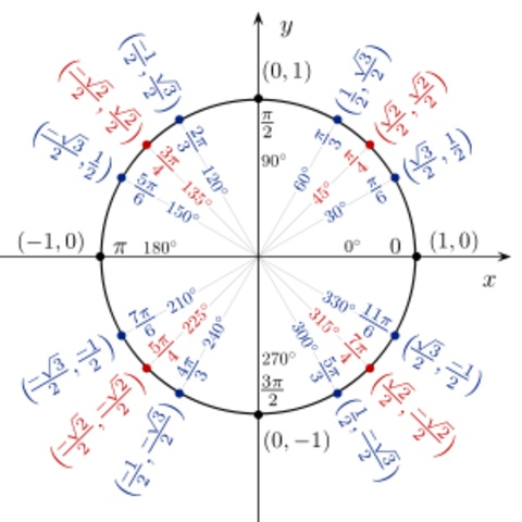Best  Tan Unit Circle Ideas On   Angles In A Triangle