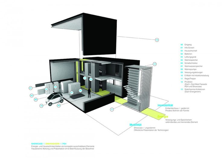 find this pin and more on architectural representation - Zero Energy Home Design
