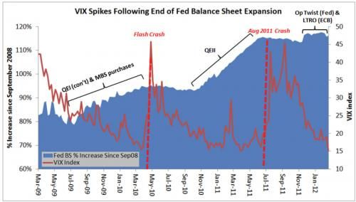 The addiction of markets to central banks liquidity injections captured in a chart. Just like an heroin addict, markets are going from blissful states of volatility subdued ( see VIX volatility index in red) and risk assets prices rising, when central banks are printing money (see Fed balance sheet expansion in blue), to painful withdrawals episodes of volatility spikes and asset prices crashing back to reality, when the liquidity injections stop.