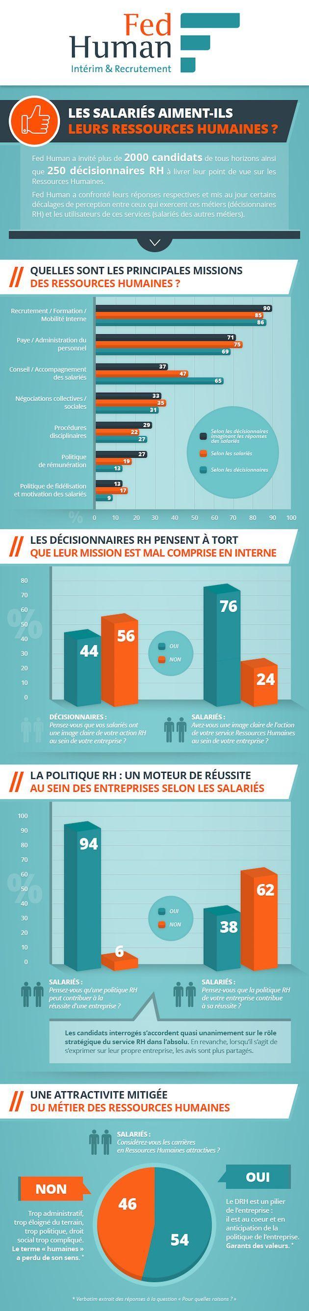 Management : [Etude 360RH  Infographie] Les salariés aiment-ils leurs Ressources Humaines ?