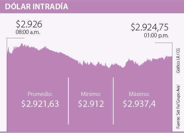 Dólar cayó $15,03 a un promedio de $2.921,63