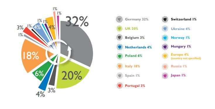 ¿Dónde se ubican  los inversores –por países- más interesados en los  edificios verdes?