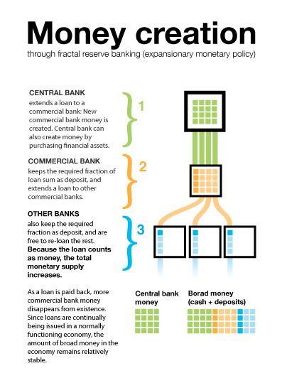 make money - excellent chart