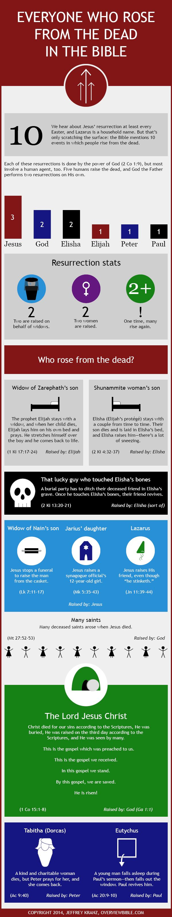 There are 10 accounts of people who rose from the dead in the Bible (infographic), but only Jesus claimed to be and fulfilled the prophecies of the promised Messiah.