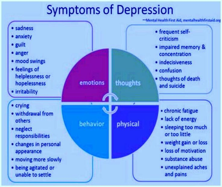 Symptoms- good to relate back to to watch improvement maybe