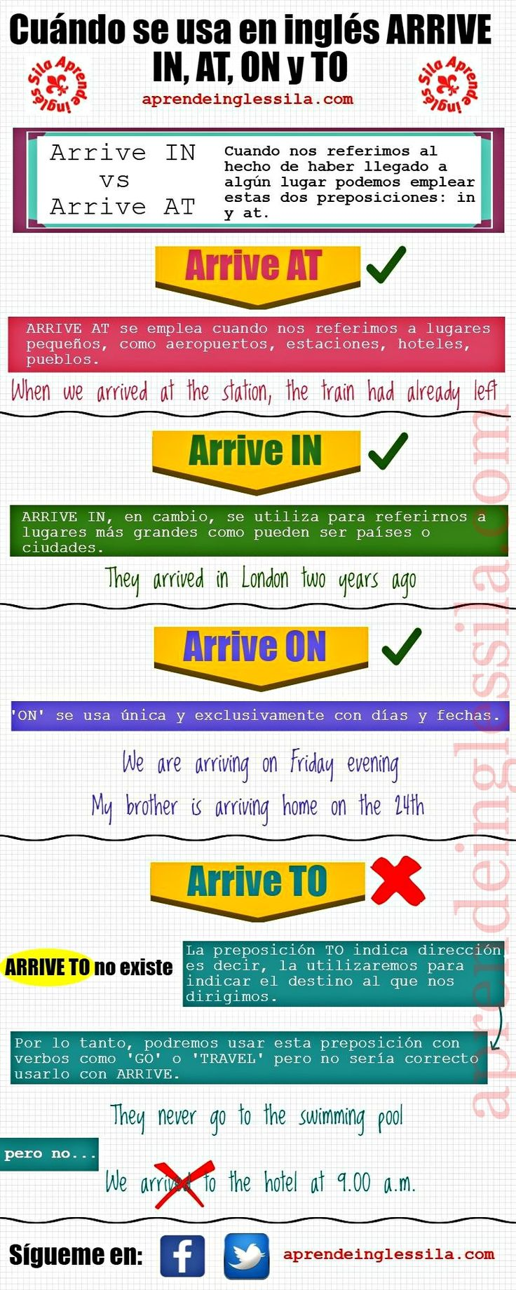 Uses of ARRIVE IN, AT, IN, TO #English
