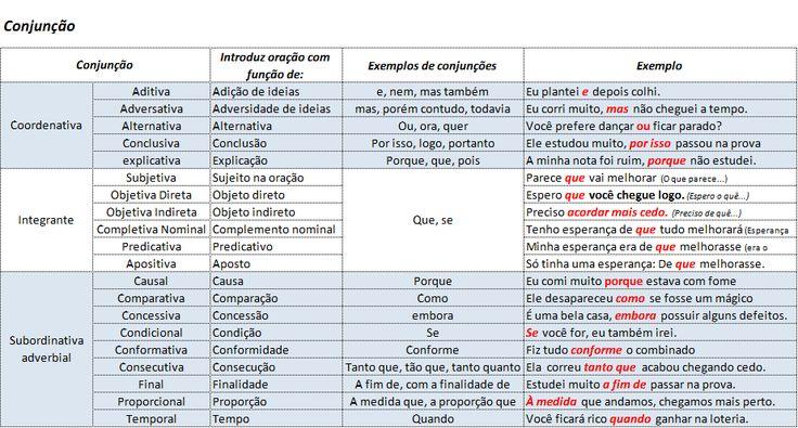 Resumão da Prova - Português - Conjunção