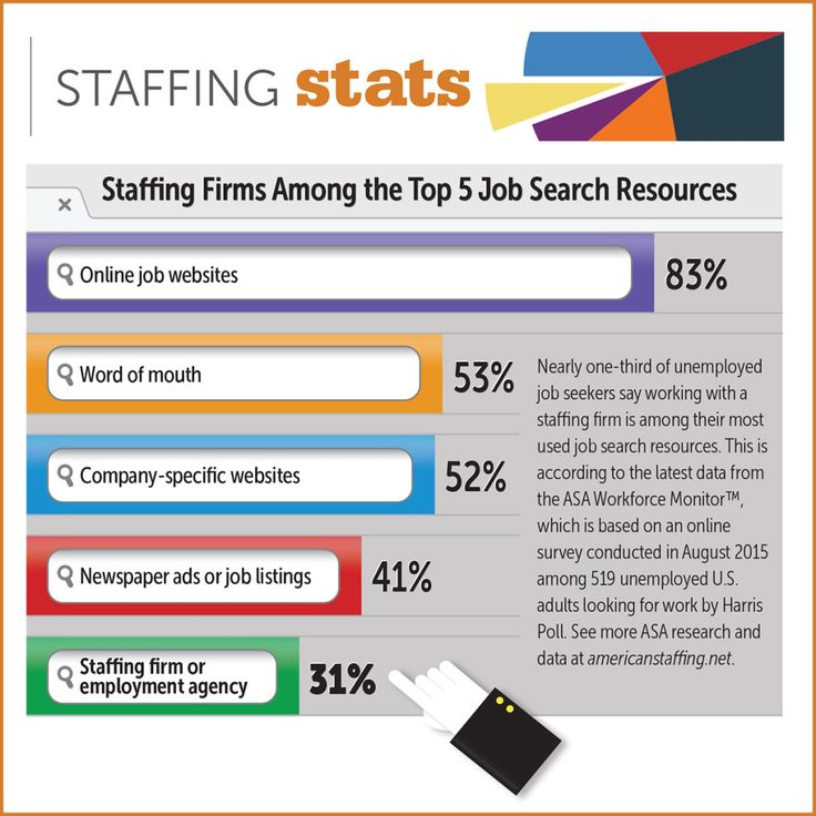 Staffing Firms Among The Top Five Job Search Resources   Staffing Today
