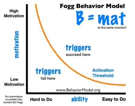 "This is Fogg's behavioral model, in which he describes what triggers behavior (i.e. motivation, ability, and triggers). He basically says: put hot triggers in the path of motivated people. Be sure to check out his website, where he gives lots of tips and tricks. Also, you might want to join his ""three tiny habits"" program. I did and it actually works!"