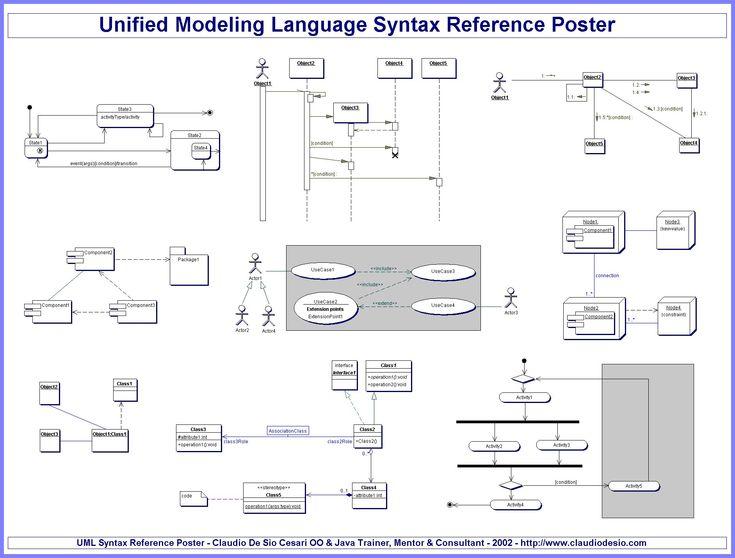 12 best UML images on Pinterest Class diagram, Computers and Ea - poster f amp uuml r die k amp uuml che