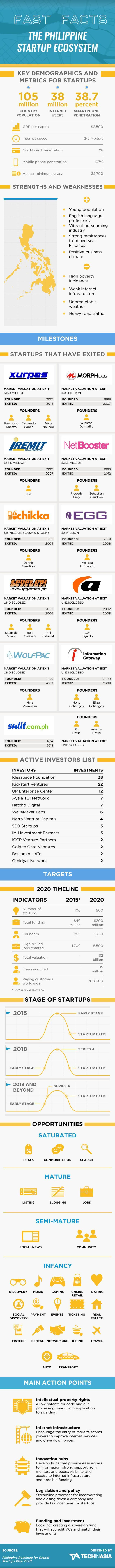 Startup infographic : What you need to know about the Philippine startup scene (INFOGRAPHIC)