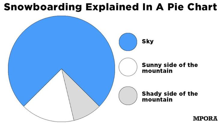Inspiring Adventure  Pie Charts And Humor
