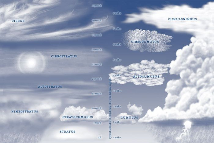 The Cloud Collector's Handbook: Cloudy Images to Clear the Mind | Brain Pickings