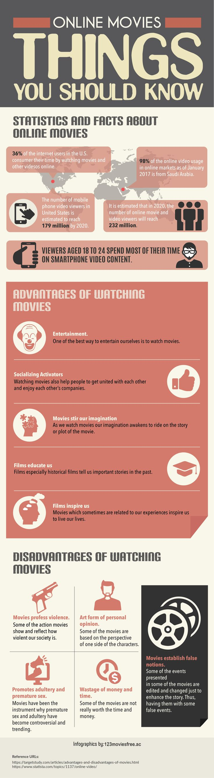 This infographic has some views on watching movies online and reasons why you should watch movies online. Get to know more about it on http://123moviesfree.ac/.