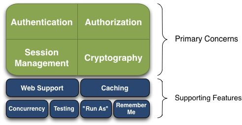 Apache Shiro | Java Security Framework