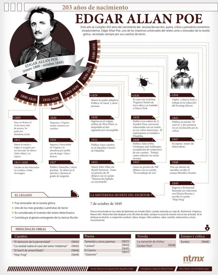 Edgar Allan Poe Infografia Infographic Con Imagenes