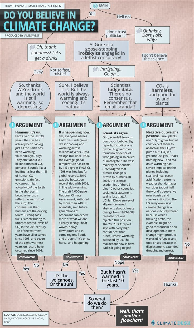 From Mother Jones, a nifty cheat sheet to make you win every climate argument!