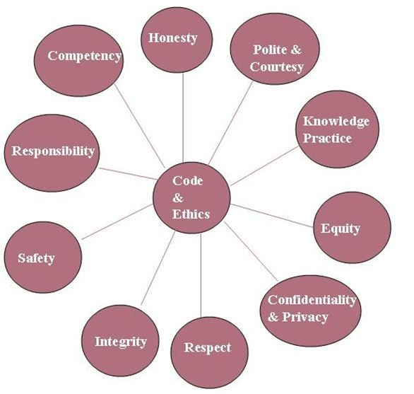 Ethics Professional Responsibility: 13 Best Images About Code Of Ethics And Principles Of