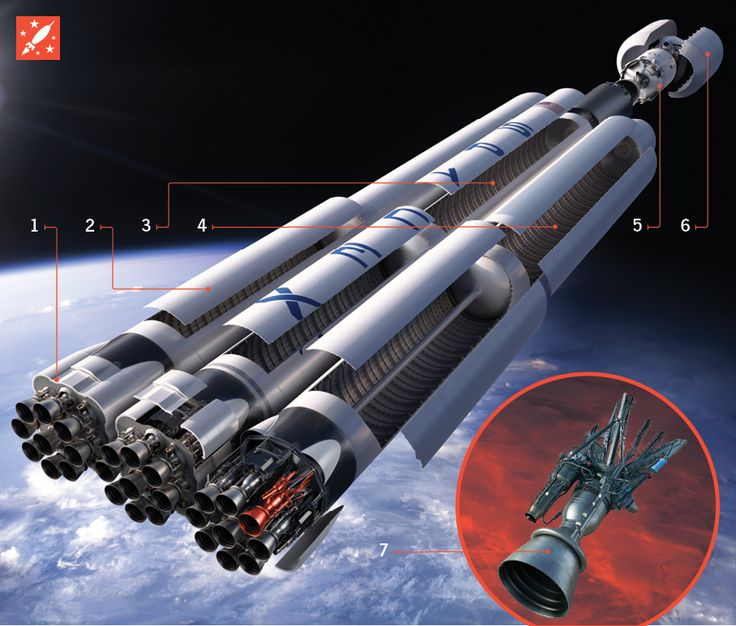 How it works: SpaceX's Falcon Heavy, the world's most powerful space rocket http://pops.ci/15IzTxJ