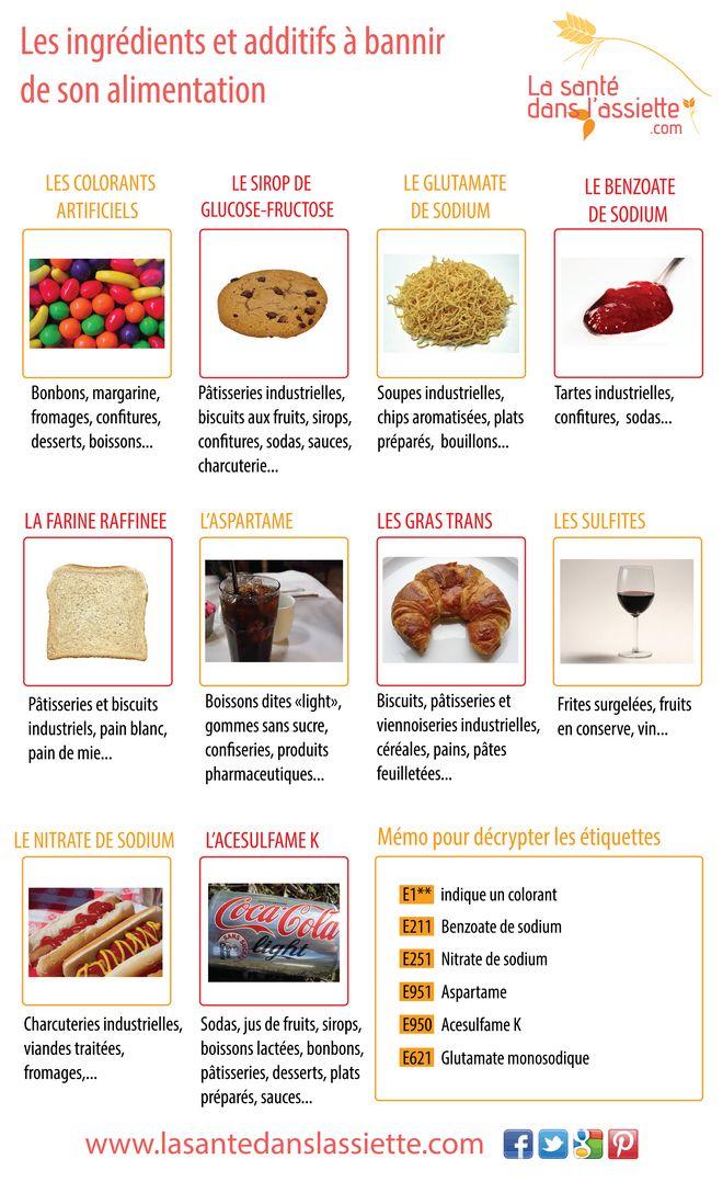 Les ingrédients et additifs à bannir de son alimentation